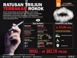 Infografis_Kerugian Ekonomi Rokok_KATADATA_2015