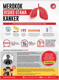 Infografis untuk hari kanker